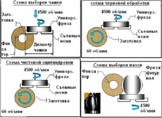 Перечень операции, выполняемых на линии по производству срубов