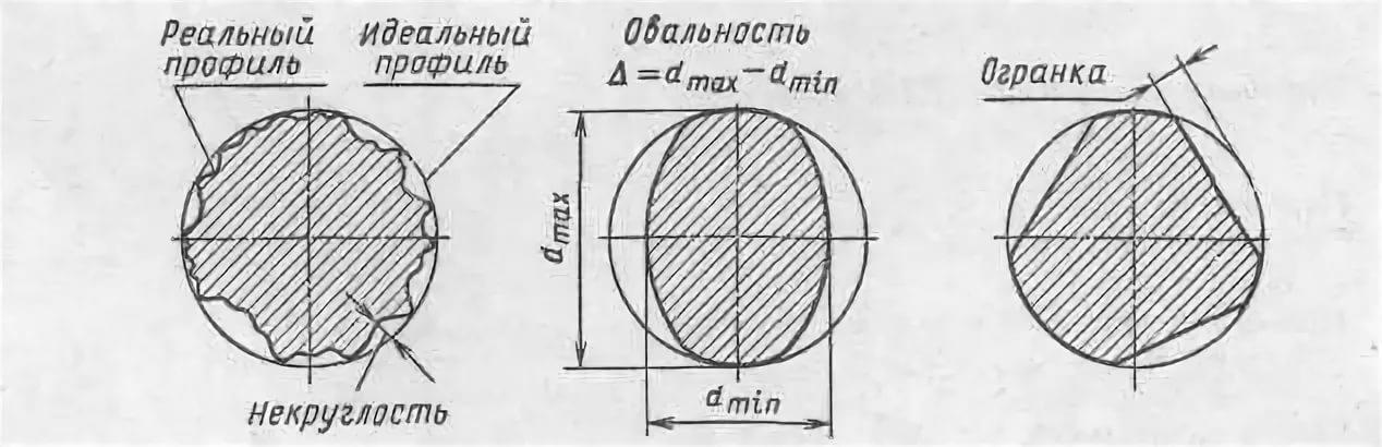 Погрешности формы деталей в поперечной плоскости
