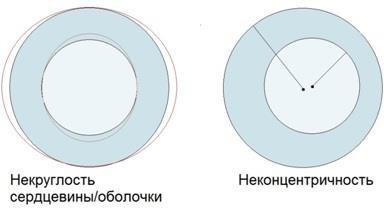 Погрешности взаимного расположения внешней и внутренней поверхностей
