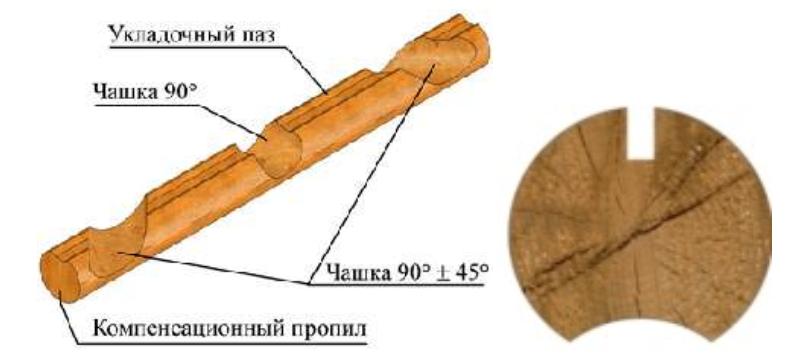 поперечное сечение детали рубленого дома