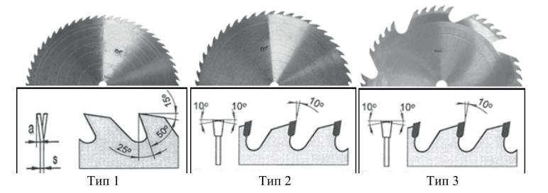 Профили зубьев круглых пил для распиловки бревен
