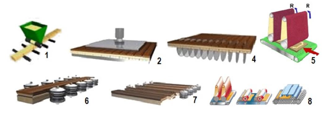 Схема изготовления трехслойной паркетной доски