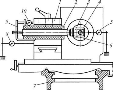 Схема измерения жесткости токарного станка