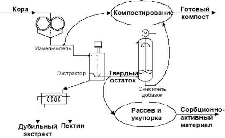 Схема комплексной переработки коры хвойных деревьев