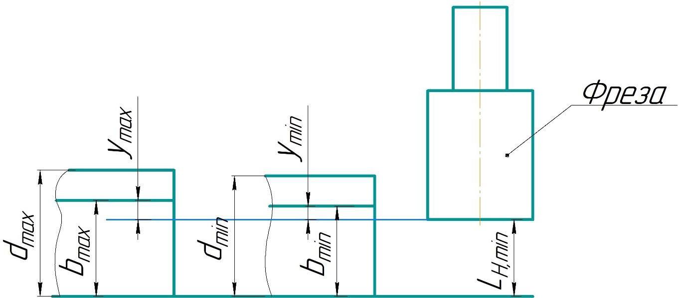 Схема определения настроечных размеров