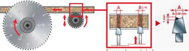 Схема регулировки подрезной пилы Blacksmith