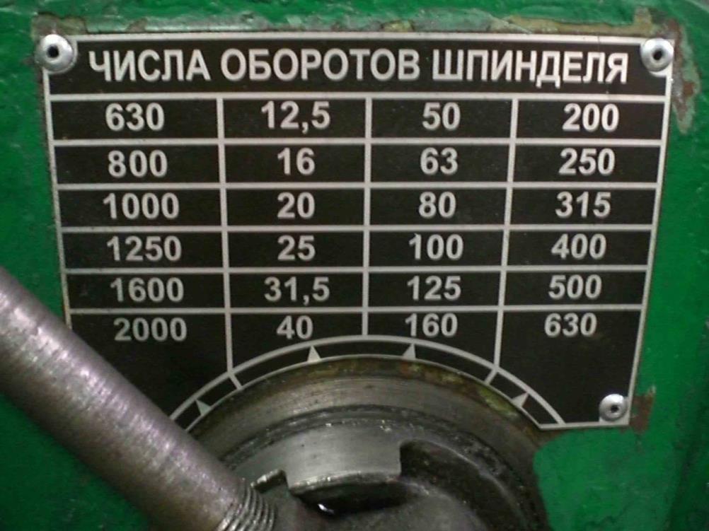 Установка частоты вращения шпинделя