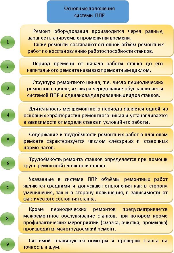 Основные положения ППР