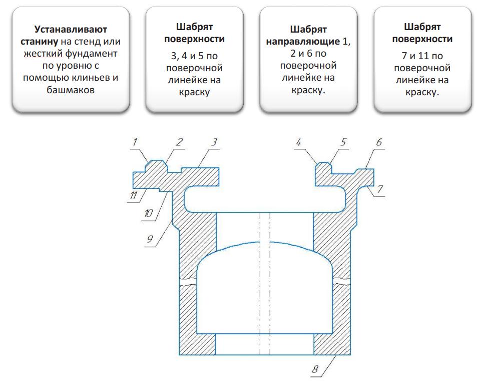Профиль направляющих станины токарно-винторезного станка 1К62