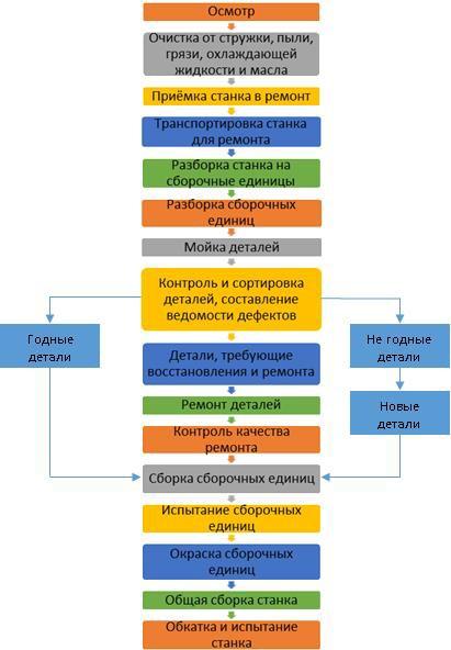 Схема технологического процесса капитального ремонта станка