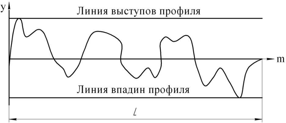 линии выступов и линии впадин профиля
