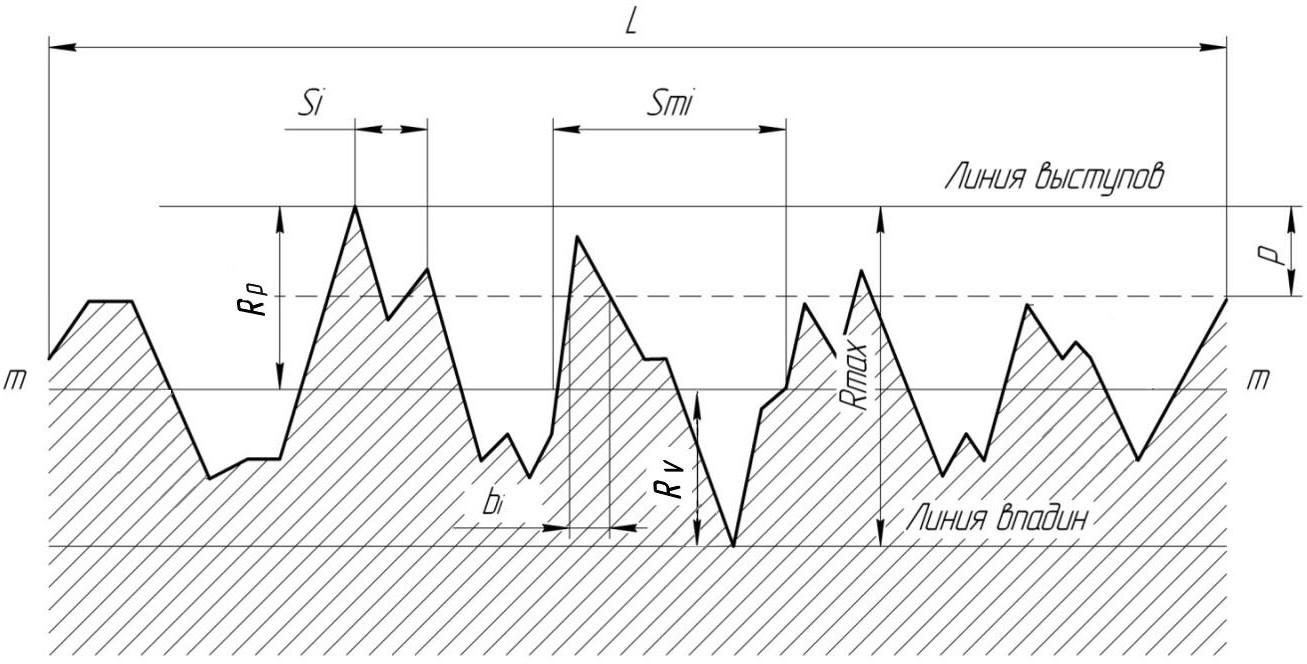определение параметров шероховатости