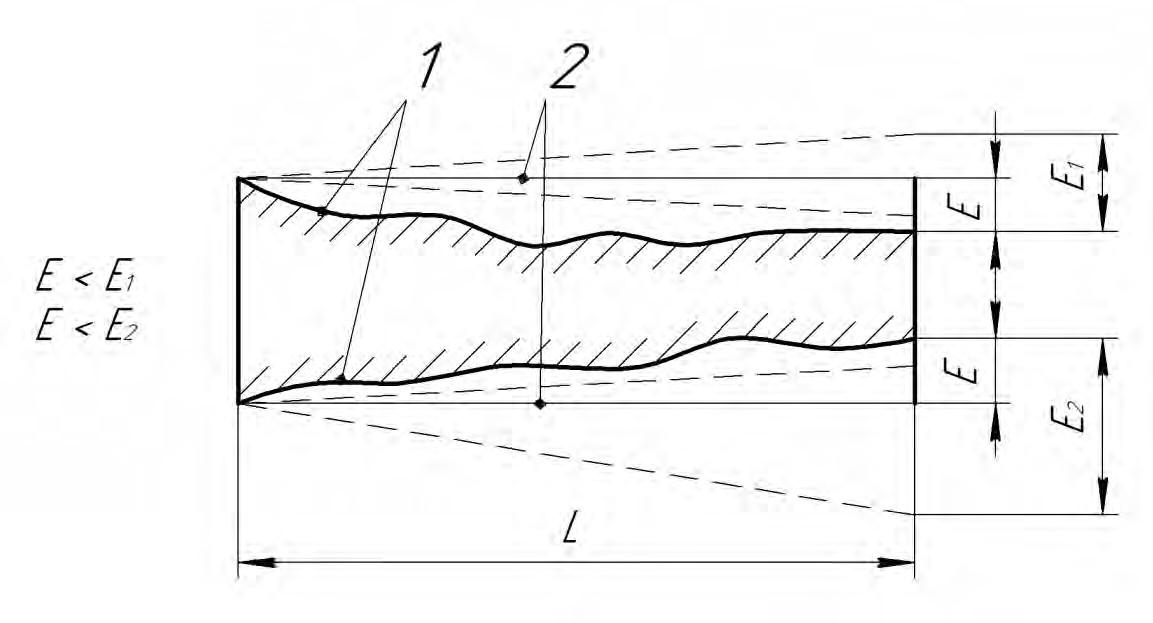 определение положения прилегающего профиля продольного сечения