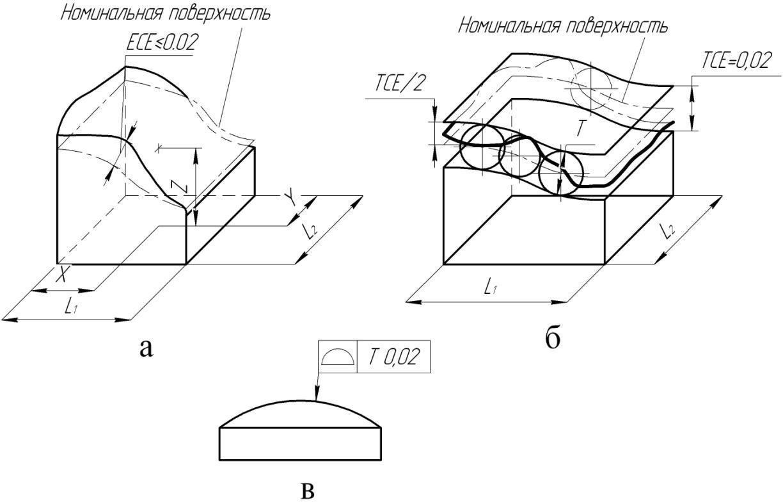 Отклонение формы заданной поверхности