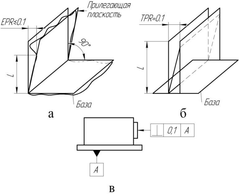 Отклонение от перпендикулярности плоскостей