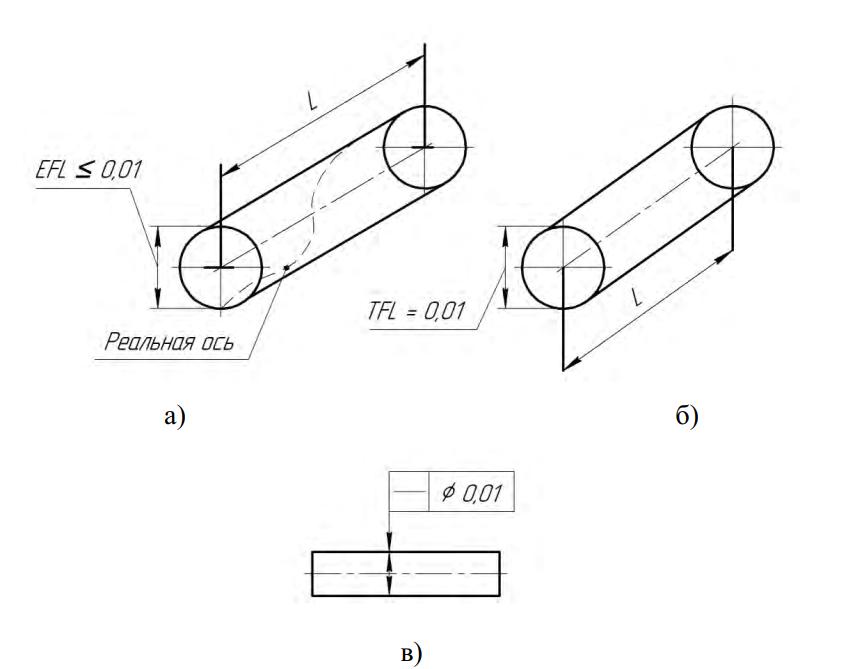 Отклонение от прямолинейности оси в пространстве