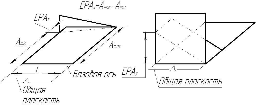 отклонения от параллельности осей; перекос осей