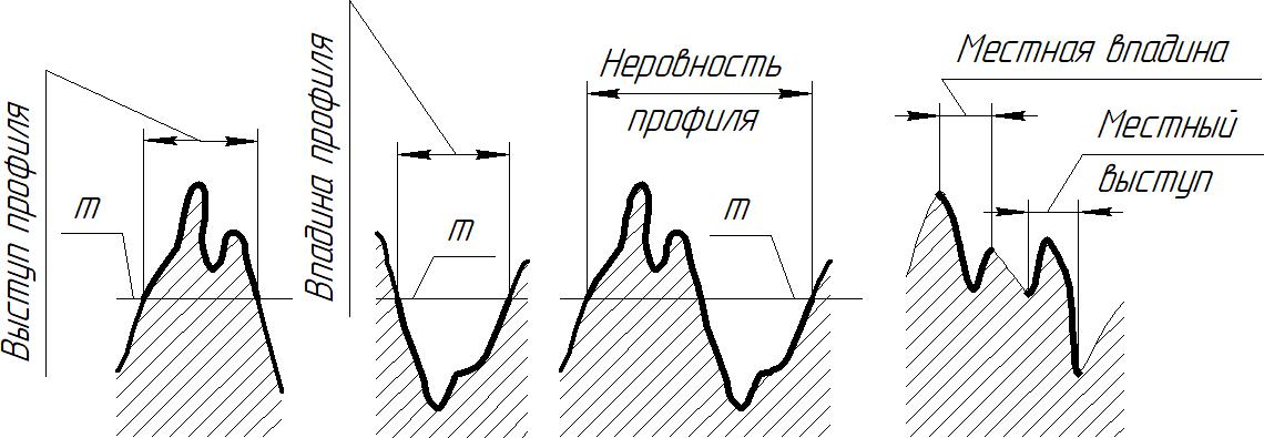 профиль поверхности – выступы и впадины