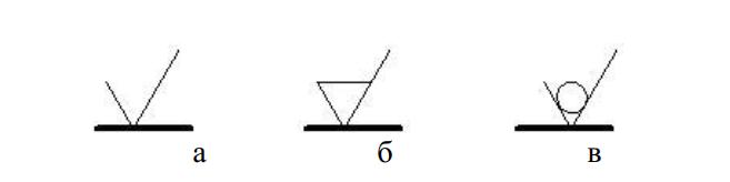 Знаки, задающие способы образования поверхности