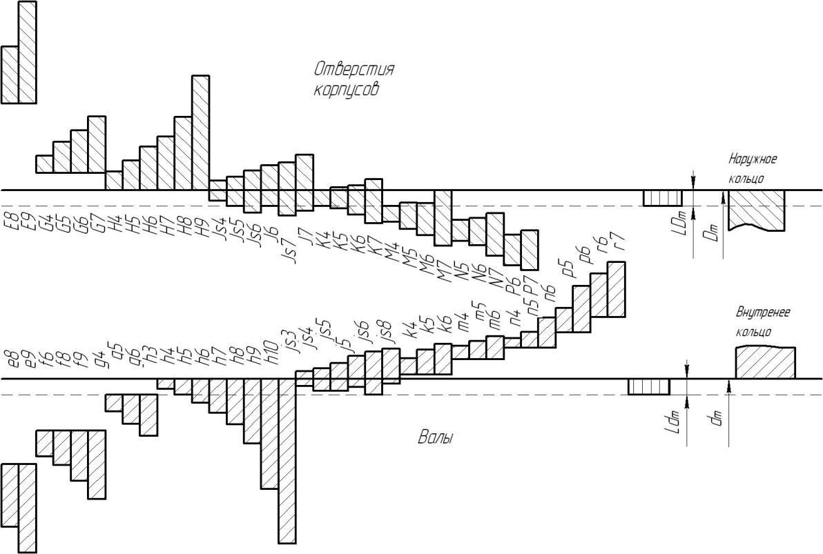 интервалы допусков при посадках подшипников на валы и отверстия корпусов