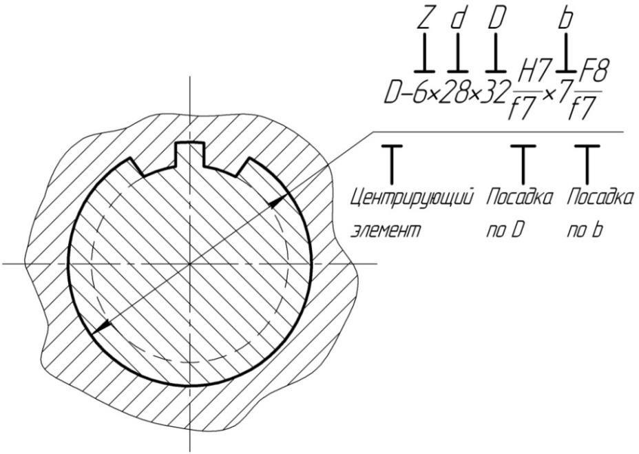Обозначение шлицевого соединения на сборочном чертеже