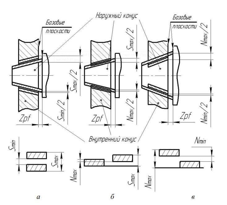 образование посадок путем фиксации конусов по заданному осевому смещению