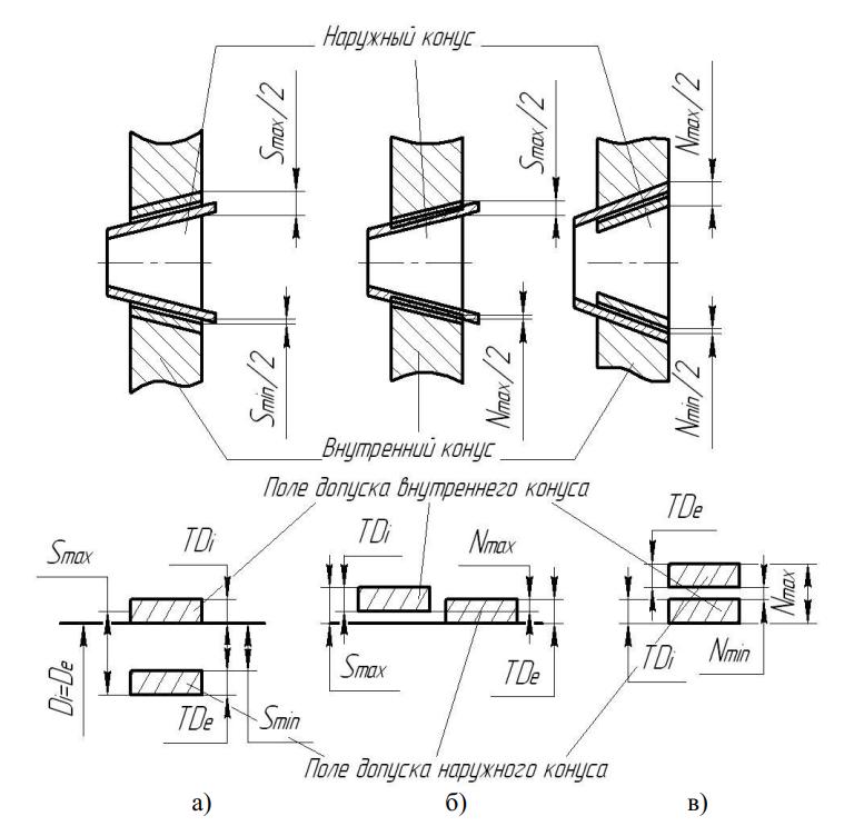 образование посадок путем совмещения поверхностей наружного и внутреннего конусов