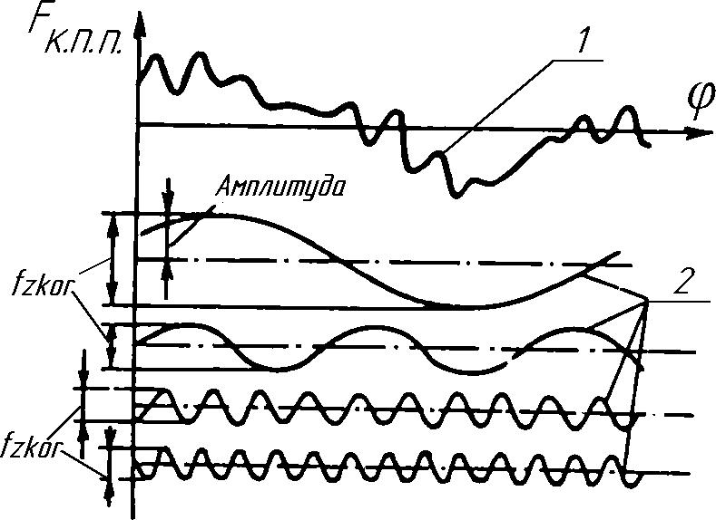 определение циклической погрешности передачи
