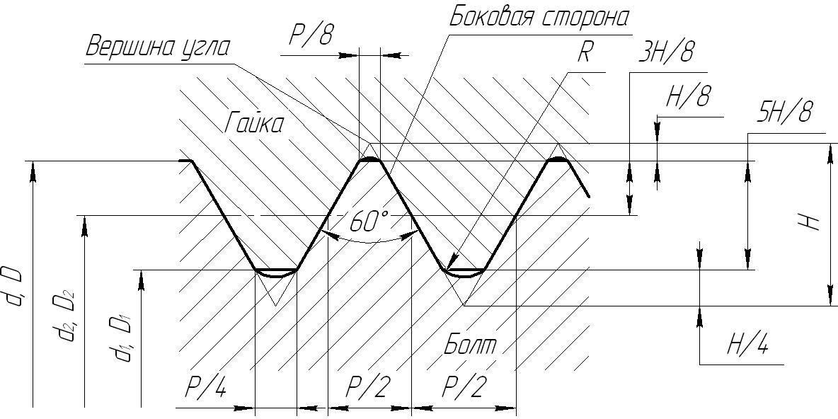 Профиль метрической цилиндрической резьбы