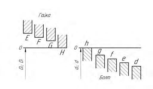 Схема расположения основных отклонений